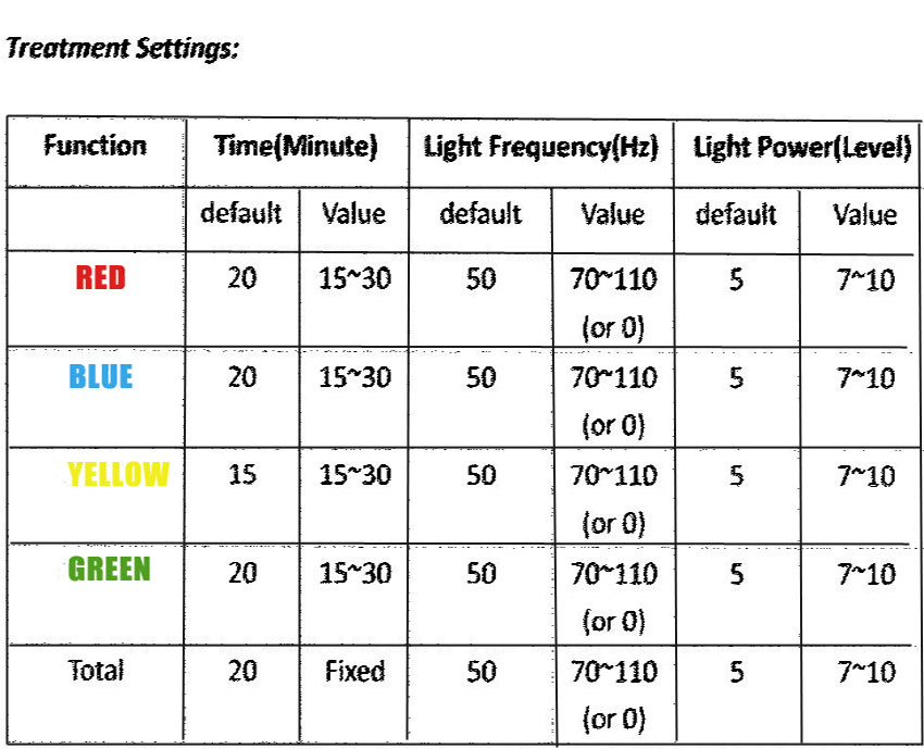 Led Light Treatment settings